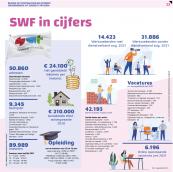 Uitgave Werkfestival Súdwest Fryslân